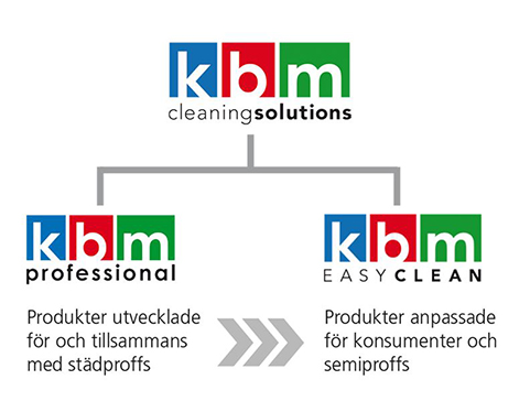 KBM Cleaning Solutions